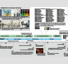 Bibliographie Chemie